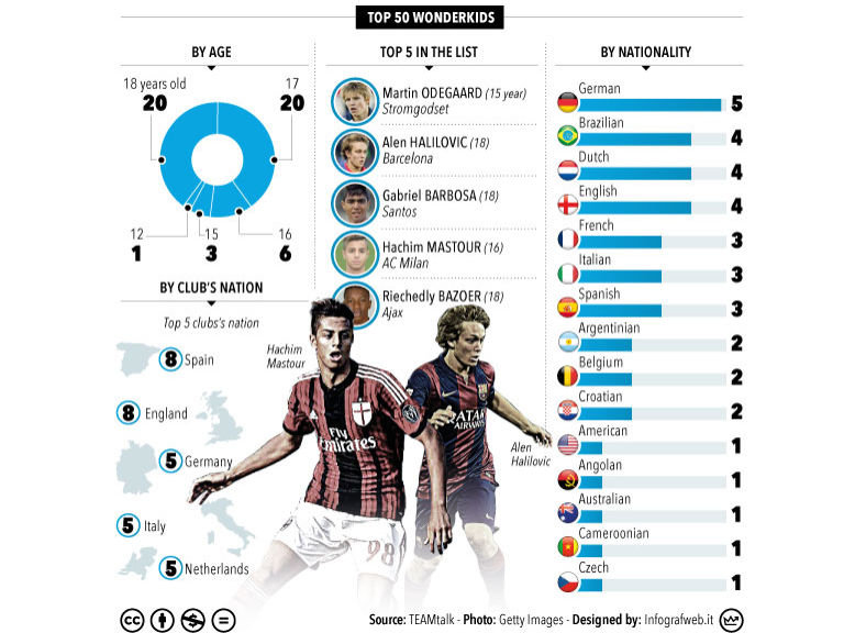 top-wonderkids-tt-gallery-infographic_3228043