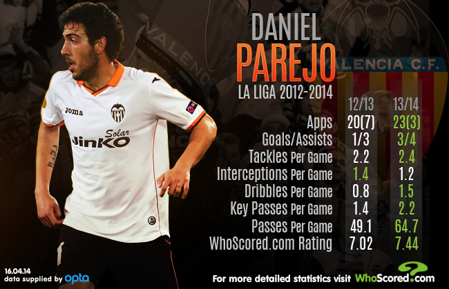 Progres Parejo | Grafika: Whoscored. com