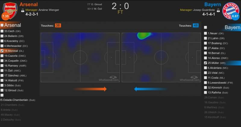 Grafika: Whoscored
